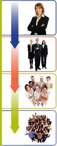 Service Skillkit Process